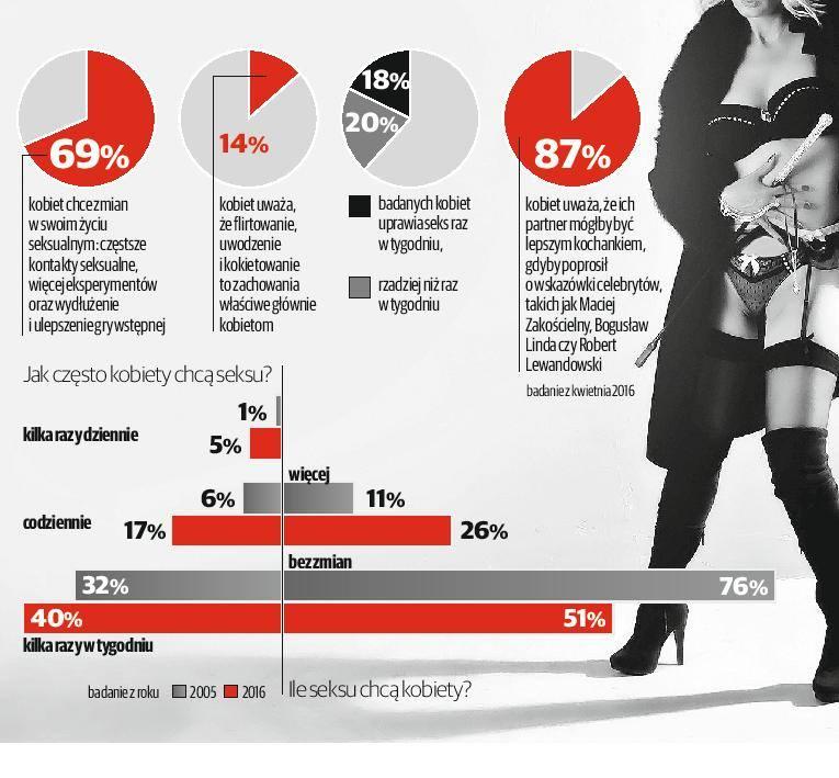 Polka śmielej czuje się w sypialni [infografika]