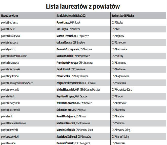 Strażak Roku 2021. Nagrodziliśmy zwycięzców z Małopolski [ZDJĘCIA]