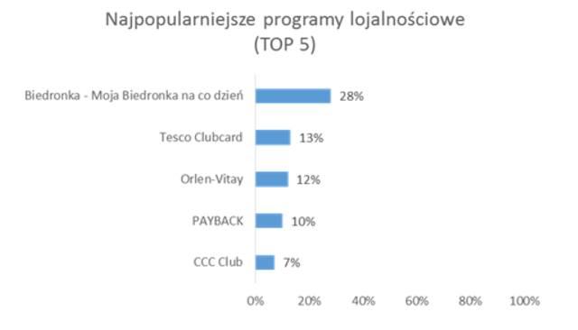 Monitor Programów Lojalnościowych, ARC Rynek i Opinia, czerwiec 2017