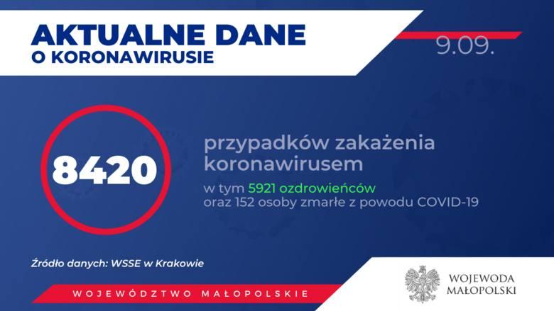 Powiat krakowski. Przybywa nowych zakażeń koronawirusem, ale więcej jest ozdrowieńców