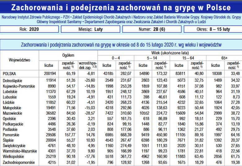 Z ostatniego Meldunku Epidemiologicznego wynika, że w ciągu pierwszych dwóch tygodni lutego 2020 roku w Polsce ponad 200 tys. osób zachorowało na grypę.