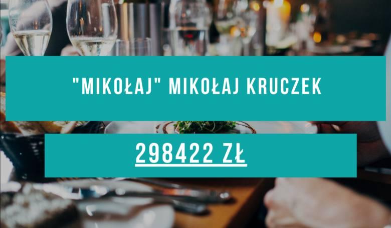 Lista 20 restauracji w Rzeszowie, które otrzymały najwięcej pięniędzy z Tarczy Finansowej  2.0.