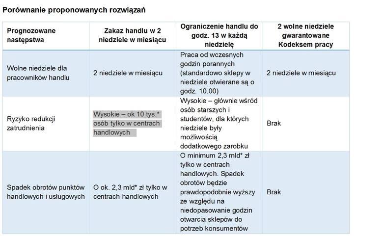 Połowa społeczeństwa polskiego w Badaniu TNS dla Konfederacji Lewiatan opowiedziała się przeciwko wprowadzaniu zakazu handlu w niedziele. Zakupy w niedziele