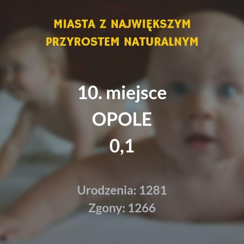 Sprawdziliśmy, w których polskich miastach w 2018 roku był największy przyrost naturalny, czyli różnica pomiędzy liczba urodzeń żywych a liczbą zgonów.