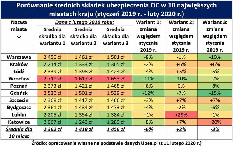 OC kierowców 2020. Spadły ceny obowiązkowych polis kierowców, ale czy w całej Polsce? Sprawdź!