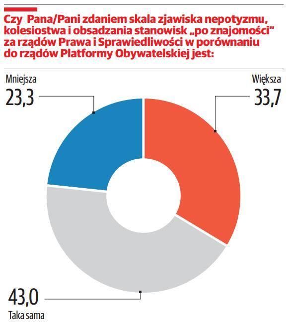 Nasi ankieterzy zadali Polakom kilka pytań dotyczących zagadnień, które w ostatnich miesiącach stały się przedmiotem debaty publicznej. Badaliśmy m.in. poparcie dla wprowadzenia całkowitego zakazu aborcji, ograniczenia handlu w niedziele, czy też rządowej propozycji likwidacji gimnazjów....