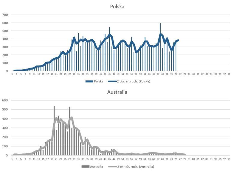 Polska vs AustraliaAustralia to jedno z państw, które najszybciej poradziły sobie z epidemią. W tej grupie są też: Nowa Zelandia, Korea Południowa, Tajwan,