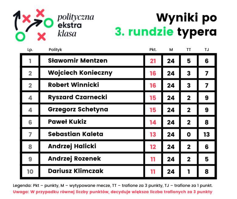 Polityczna Ekstraklasa. Typy i wyniki 33. kolejki Ekstraklasy