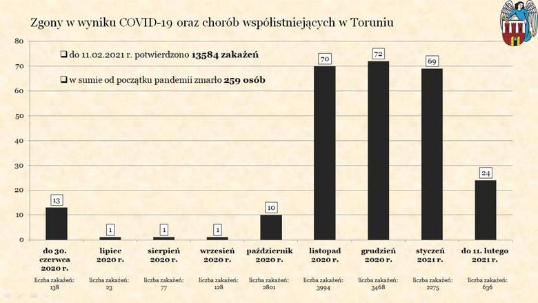Wykaz zgonów mieszkańców Torunia chorych na Covid-19