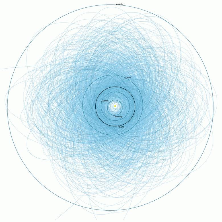 Wykres przedstawia orbity potencjalnie niebezpiecznych asteroid w naszym układzie słonecznym.