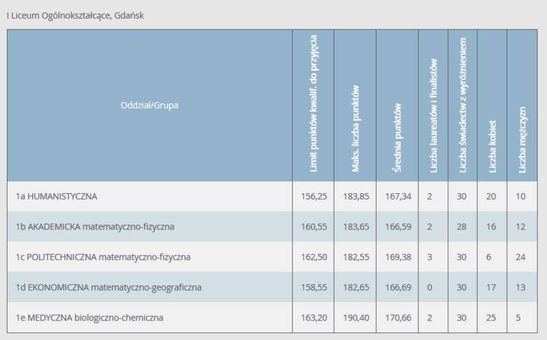 Progi punktowe w LO w Gdańsku w 2020 r. Ile punktów musieli mieć absolwenci szkół podstawowych, aby dostać się do gdańskich liceów?