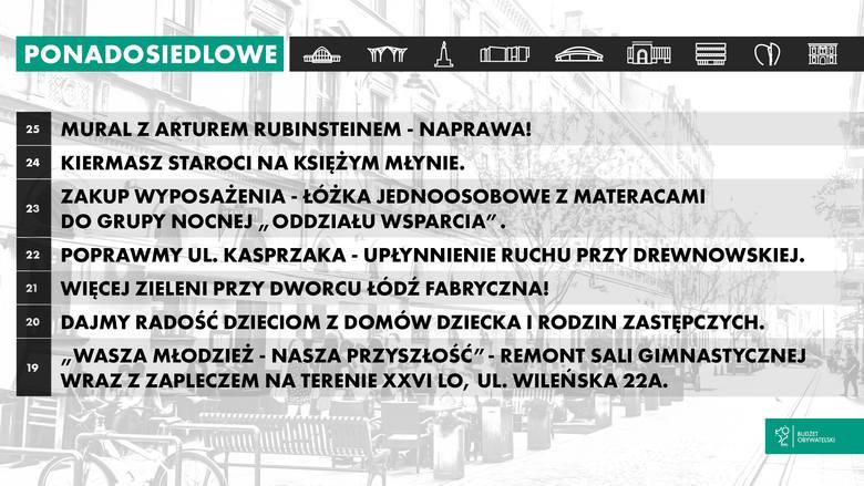 Są już wyniki głosowania na budżet obywatelski Łodzi na rok 2019. Zobacz jakie projekty ponadosiedlowe będą realizowane w 2019 roku. SPRAWDŹ NA NASTĘPNYCH
