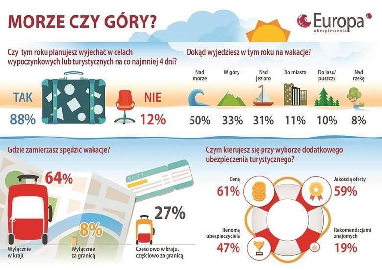 Bezpieczne wczasy poza Polską z polisą lub EKUZ