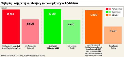 Wójtowie niektórych gmin w Łódzkiem zarabiają więcej niż prezydenci miast [INFOGRAFIKA]