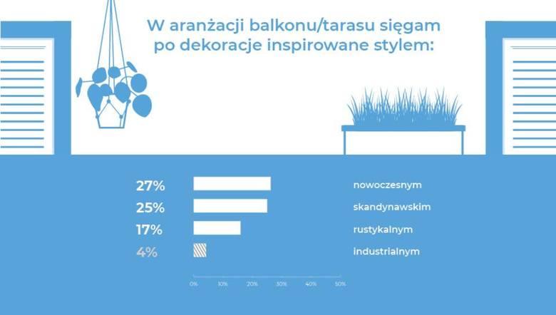 Jak urządzamy balkony? Kreatywność Polaków nie zna granic [zdjęcia, infografiki]