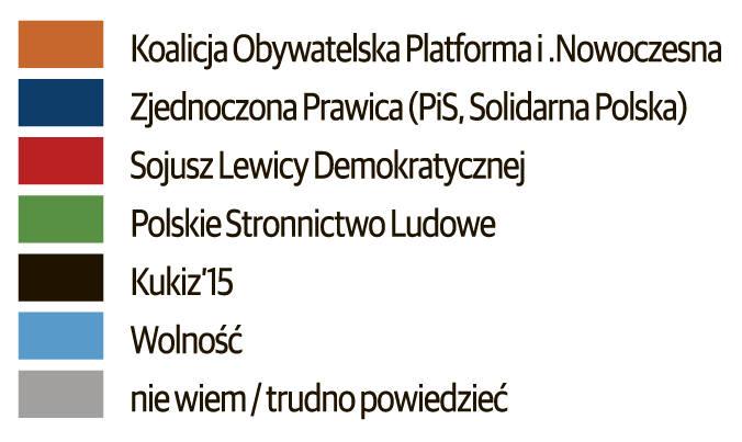 Wybory samorządowe 2018. Wybory do sejmików wojewódzkich. PiS wygrywa w większości województw, ale... nie na Pomorzu [sondaż IBRIS]