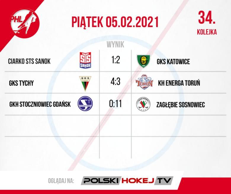 JKH GKS Jastrzębie znowu zdobył Puchar Polski! Podsumowanie weekendu w polskim hokeju