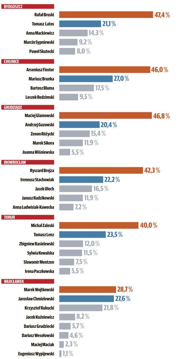 Wybory samorządowe 2018. Kto wygra wybory w Bydgoszczy i Toruniu? Czy będzie druga tura? [wyniki sondażu pomorska.pl]