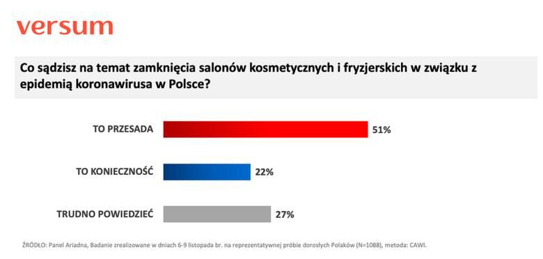 Kwarantanna narodowa: 24.11.2020. Zdecydowana większość Polaków przeciwko zamykaniu salonów fryzjerskich i kosmetycznych