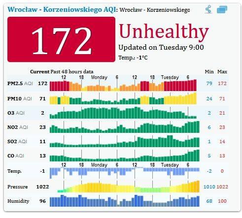 Powietrze we Wrocławiu jest dziś bardzo złe
