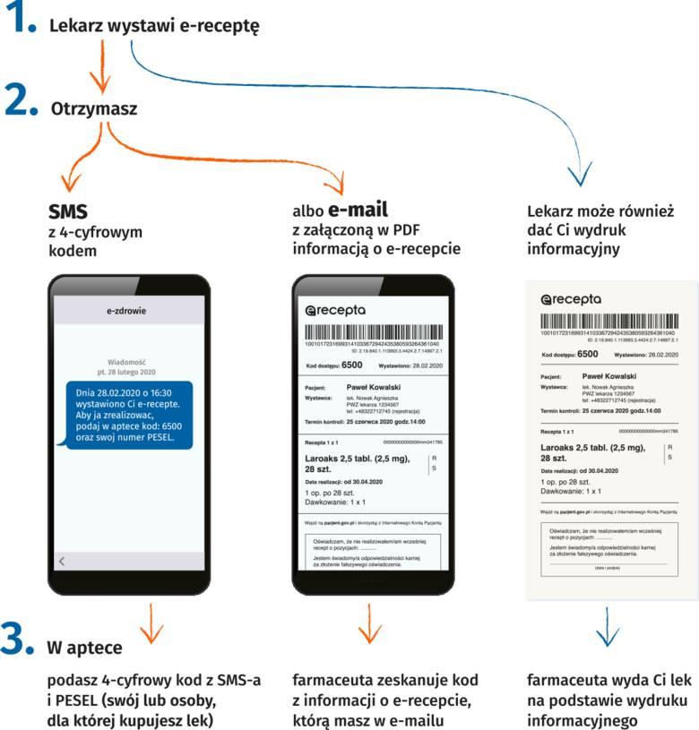E-recepty i e-skierowania - pakiet informacji dla seniorów