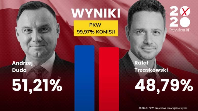 PKW podała cząstkowe wyniki wyborów prezydenckich 2020! Kto wygrał?