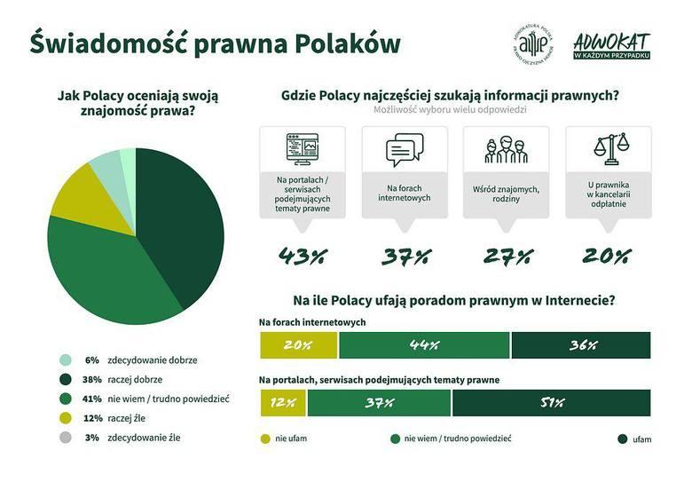 Jak Polacy oceniają swoją znajomość prawa