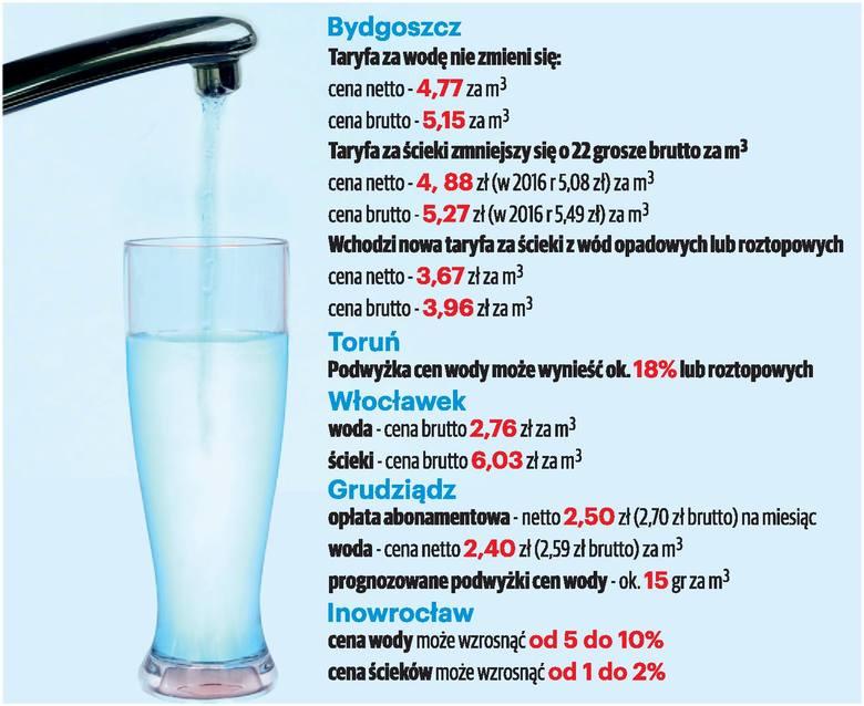 Miasta popłyną z cenami wody [infografika]