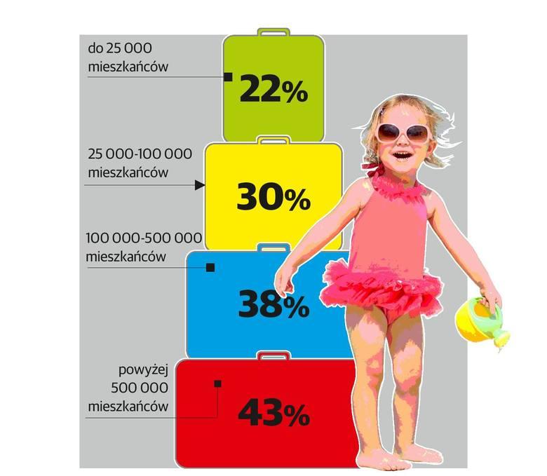 Wysłanie dziecka na wakacje to marzenie [infografika]
