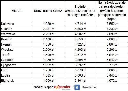 Koszty najmu i zarobki w poszczególnych miastach Polski, lipiec 2020 r.