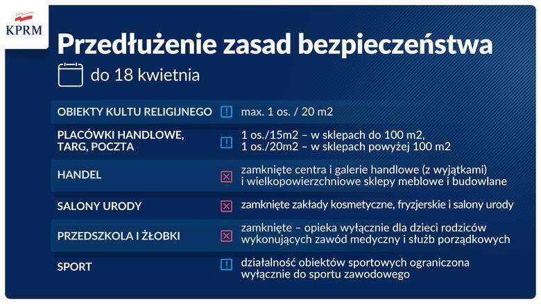 Koronawirus. Lockdown w całej Polsce. Rząd przedłuża obostrzenia do 18 kwietnia