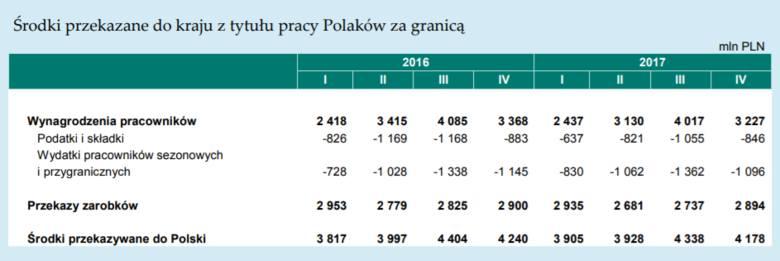 Pieniądze przekazane do kraju z tytułu pracy Polaków za granicą
