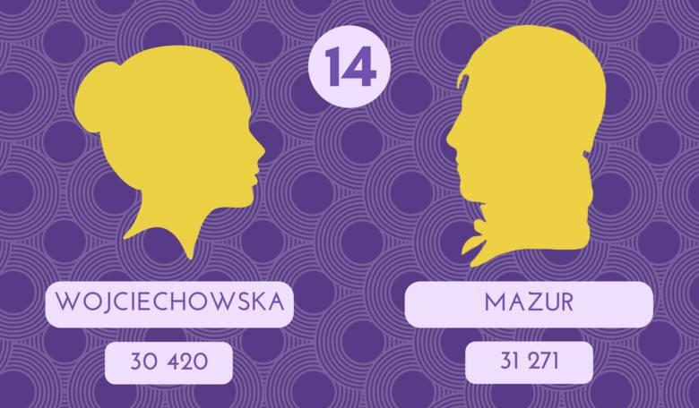 Wojciechowska: Nazwisko pochodzi od imienia Wojciech lub ma etymologię odmiejscową, związaną z miejscowościami takimi jak Wojciechowice, Wojciechów,