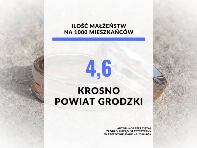 23. miejsce - Krosno, powiat grodzki.