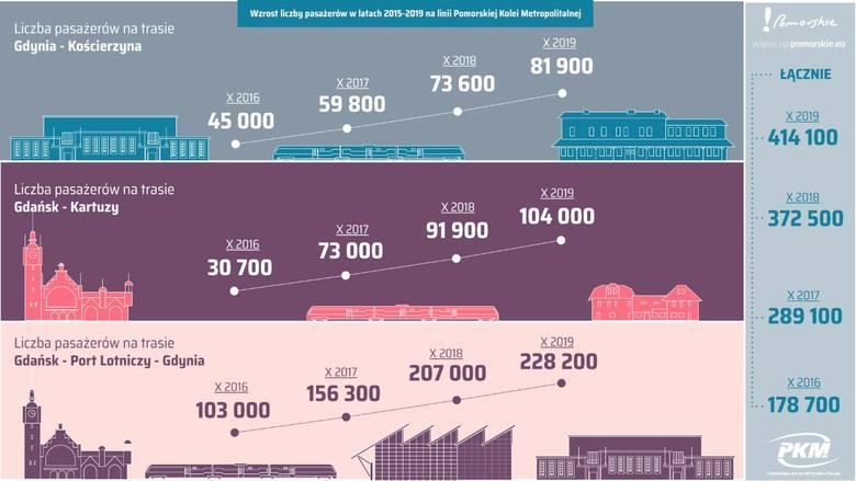 Rekordowy październik na linii PKM. PKM pierwszy raz w skali miesiąca przewiozła ponad 400 tys. pasażerów