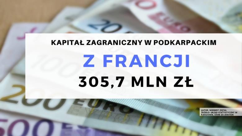 503,7 mln złotych pochodziło z Francji.