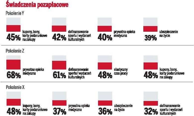 Bonusy od szefa jeszcze lepiej motywują do pracy [infografika]