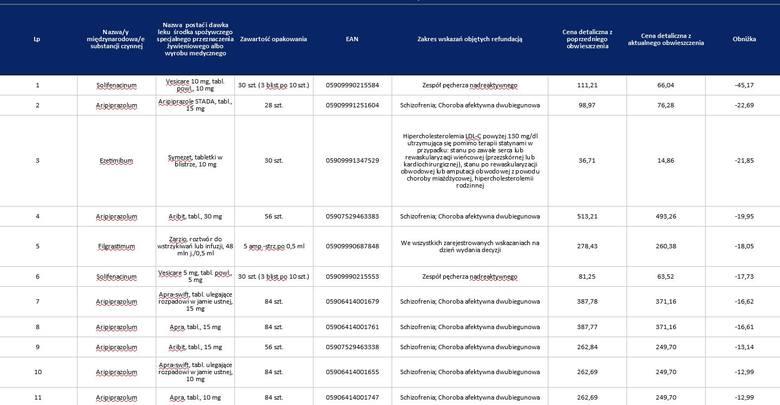 Pełną listę leków i nowe ceny można znaleźć na stronie ministerstwa.