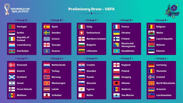 Grupy eliminacji do MŚ 2022