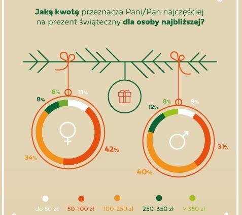 W ciągu ostatnich dwóch lat wydatki świąteczne polskich konsumentów rosły o 6,5 proc, rok do roku. Pod względem wielkości budżetu wydanego w tym okresie,