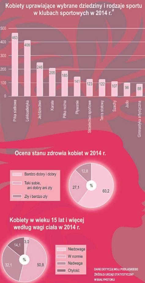 Dzień Kobiet. Jaka jest statystyczna Polka? Kobiety wychodzą za mąż średnio w wieku 26 lat