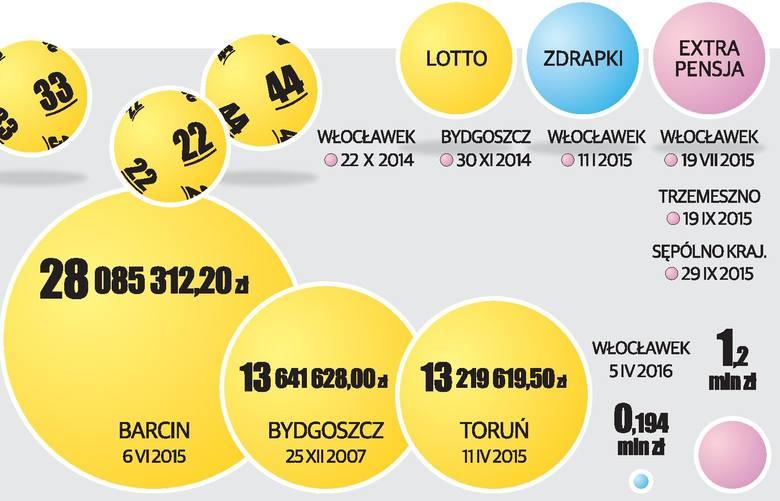 Coraz więcej nas na mapie milionerów [infografika]