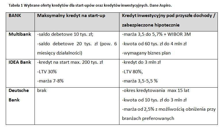 kredyt_na_start-up_aspiro.jpg