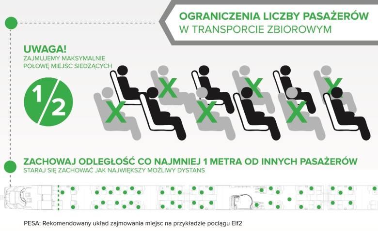 Pesa pokazuje, jak jadąc do pracy bezpiecznie siadać w pociągach [infografiki]