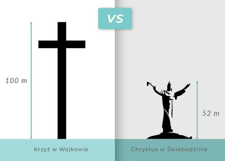 Wygrywa krzyż