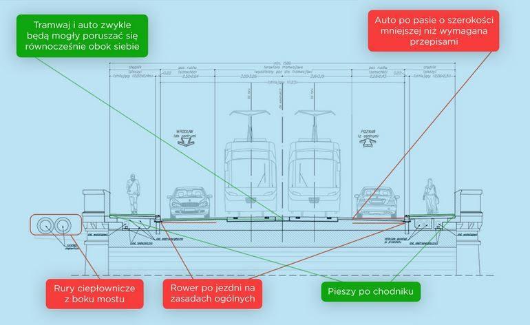 W I wariancie przebudowy mostów Osobowickich nie przewiduje się zmiany położenia krawężników oraz obecnej szerokości jezdni i chodników (w przekroju