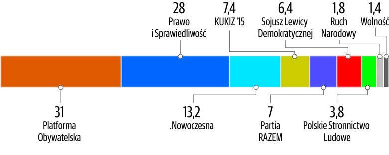 Kto wygra wybory we Wrocławiu i na Dolnym Śląsku? [SONDAŻ]
