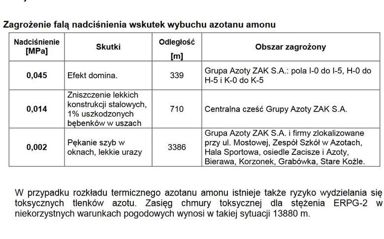 Azotan amonu w zakładach w Kędzierzynie-Koźlu. W magazynie Grupy Azoty może być go nawet 4 razy więcej, niż w porcie w Bejrucie