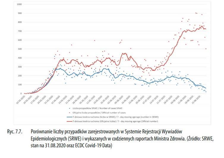 Porównanie liczby przypadków zarejestrowanych w Systemie Rejestracji Wywiadów Epidemiologicznych (SRWE) i wykazanych w codziennych raportach Ministra