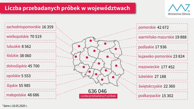 Na Opolszczyźnie wciąż wykonuje się najmniej testów na koronawirusa w Polsce!